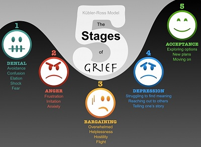 Click image for larger version  Name:five-stages-of-grief.jpg Views:18 Size:163.9 KB ID:42332