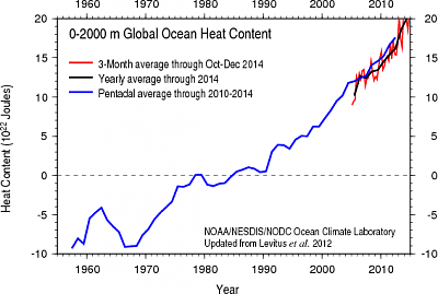 Click image for larger version  Name:Ocean Heat storage.png Views:35 Size:12.7 KB ID:36492