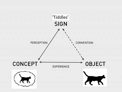 Click image for larger version  Name:semiotic triangle.jpg Views:3805 Size:22.8 KB ID:25110