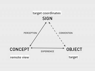 Click image for larger version  Name:semiotic triangle remote view.jpg Views:851 Size:20.6 KB ID:25111