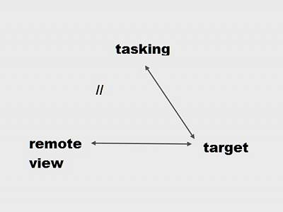 Click image for larger version  Name:semiotic triangle remote view1.jpg Views:275 Size:14.4 KB ID:25109